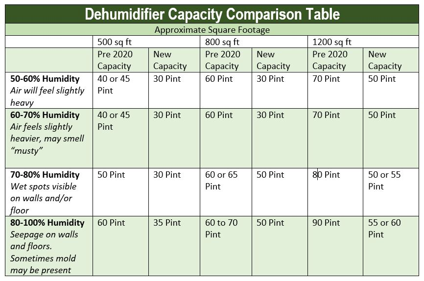 dehumidifier capacity comparison table